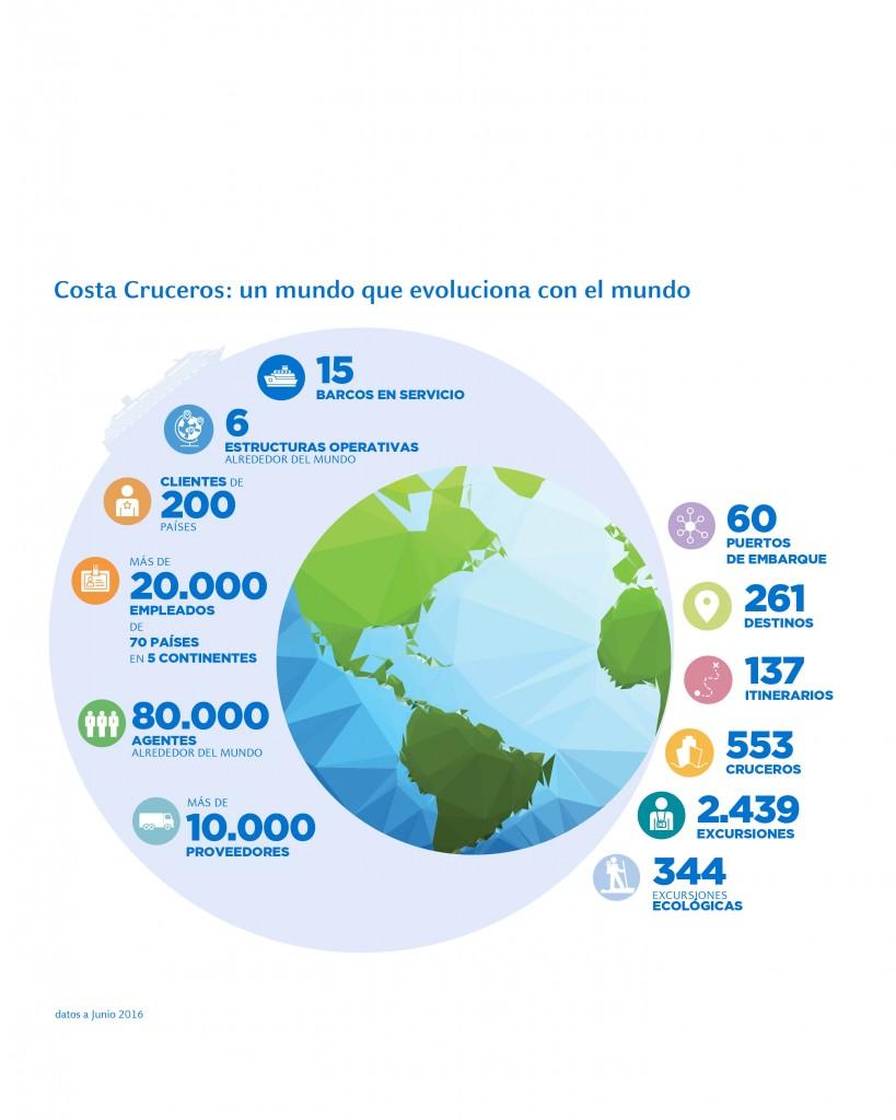 cruceros y sostenibilidad Costa Cruceros